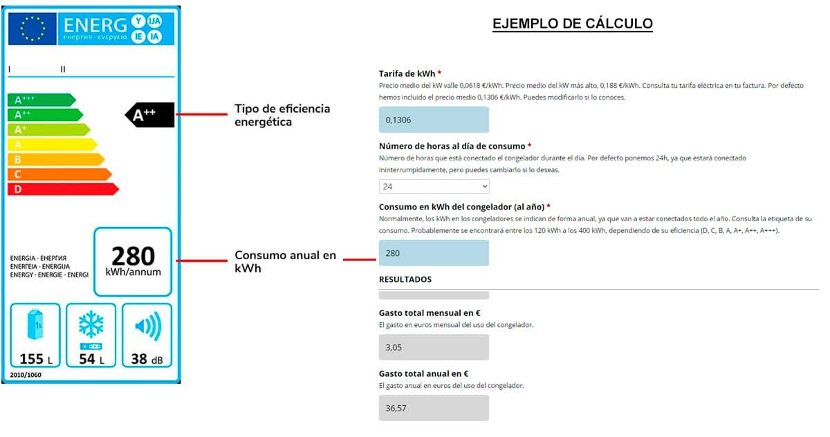 Ejemplo de tarjeta de eficiencia energética y ejemplo de calculo de consumo del congelador con sus datos